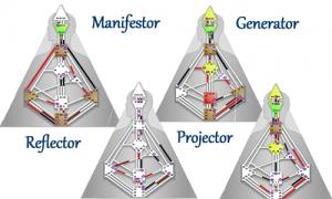 four-types-generator-projector-manifestor-reflector-human-design-marian-mills