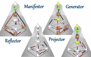 four-types-generator-projector-manifestor-reflector-human-design-marian-mills
