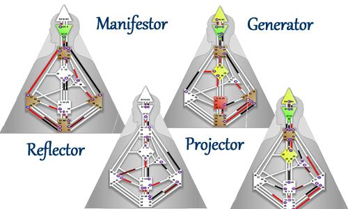 Манифестор и проектор хьюман дизайн
