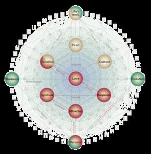 gene-keys-golden-path-program
