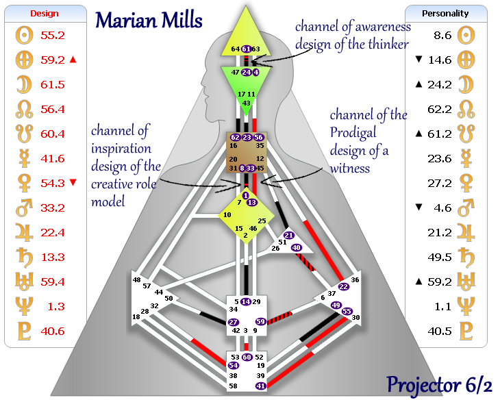 Marian May Human Design Chart Projector 6/2